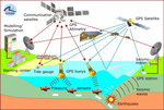 German Indonesian Tsunami Early Warning and Mitigation System project (GITEWS)
